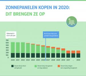 zonnepanelen salderen 2020